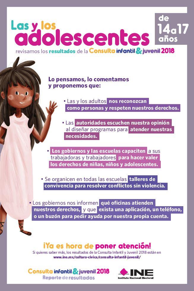 Resultados de la consulta infantil y juveniil 2018